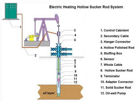 hollow sucker rod electric heating device smart product