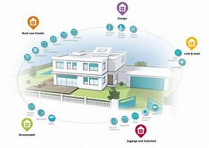 Smart Home Komponenten : steuerungen mbk markisen rollladen jalousien kundendienst ~ Frokenaadalensverden.com Haus und Dekorationen