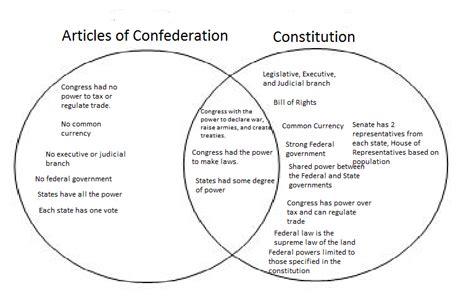 Us History Social Studies Venn Diagram