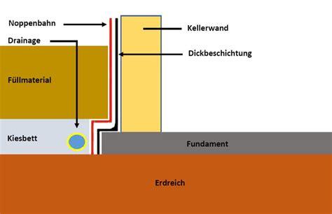 drainage hauswand aufbau drainage verlegen das haus trockenlegen