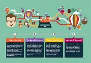 Best Practices and Processes for Web Development | Joomla ...
