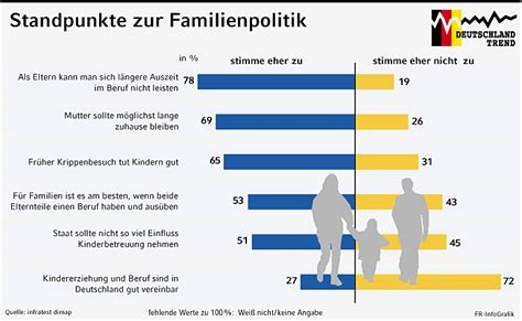 Familienpolitik in Deutschland