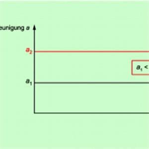 Fläche Unter Graph Berechnen : beschleunigung zeit diagramme in physik sch lerlexikon ~ Themetempest.com Abrechnung