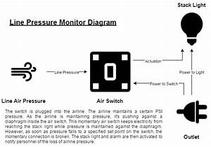 Line Pressure Monitor Diagram