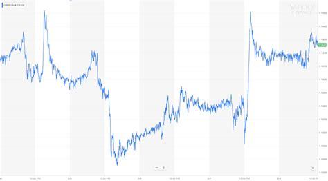 GBP/EUR News – Pound Fluctuates on Weak PMI Figures, BoE ...