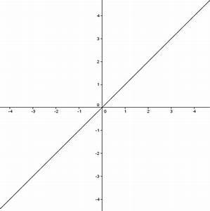 Steigung Lineare Funktion Berechnen : lineare funktionen grundlagen einfache erkl rung ~ Themetempest.com Abrechnung