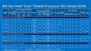 Intel Core i7-6700HQ: Skylake v noteboocích (test) - Cnews.cz
