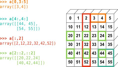 1.3.1. The NumPy array object — Scipy lecture notes