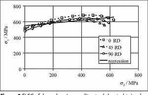 Pdf  Determination Of The Forming Limit Diagram Of Zinc
