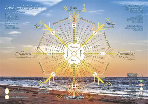 Latviskās Dzīvesziņas centrs ZALTIS: Saules kalendārs ar ...