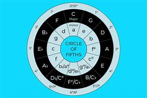 Basic Music Theory  Learn The Circle Of Fifths