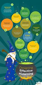 Custom Design Elearning Designing Effective Elearning Infographic Learning