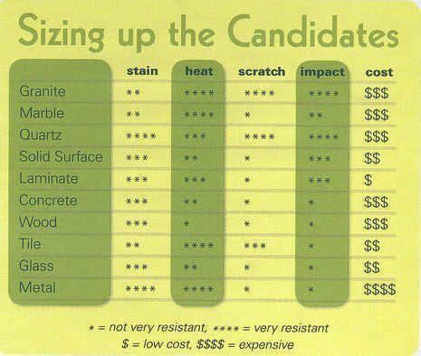Compare Kitchen Countertops by Countertop Comparison Chart Inspiration Some Diy