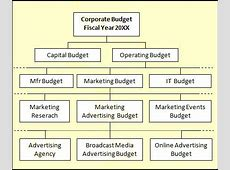 How to Plan, Create, Use Budgets Budget Variance Analysis