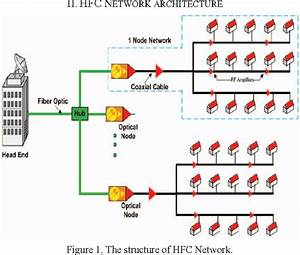 Hfc Network Performance Monitoring System Using Docsis