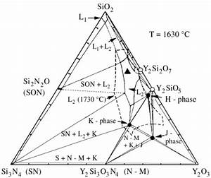 Phase Diagram Of The Y 2 O 3 - Si 3 N 4