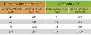 Das Lumen De : l mens e watts como escolher corretamente l mpadas econ micas led led planet ~ Orissabook.com Haus und Dekorationen