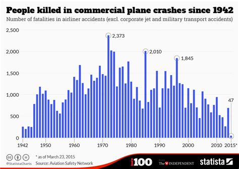 chart people killed  commercial plane crashes