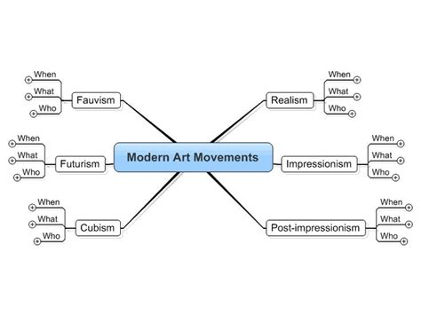 modern movements education