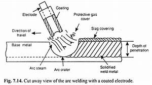 Electric Arc Welding  Meaning  Procedure And Equipments