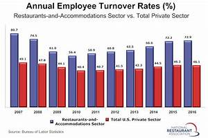 Hospitality Employee Turnover Rate Edged Higher In 2016