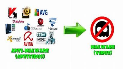 Malware Anti Antivirus Software Antimalware Malicioso