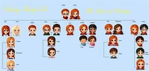 The Weasley Family Tree by ~kerrfreak13 on deviantART