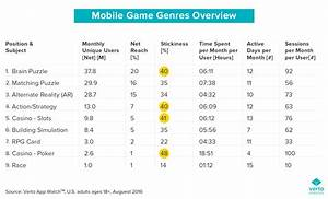 What Are The Most Popular Mobile Game Genres And Who39s