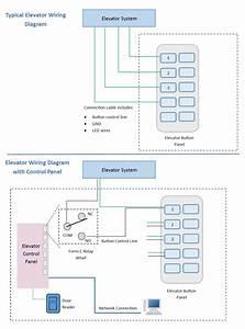Elevator Control Using Door Access Readers