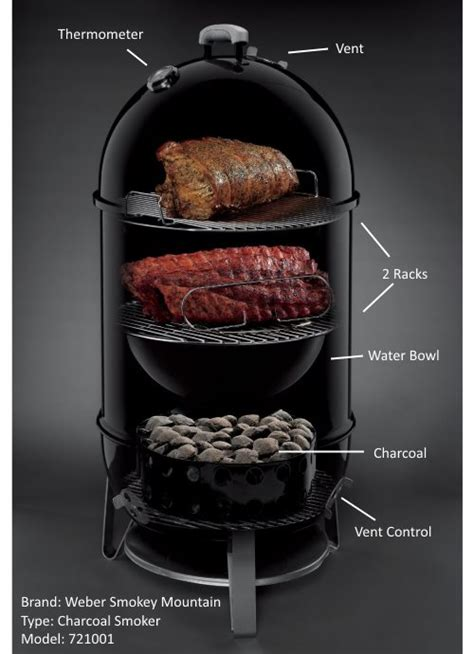 Smoking Meat For Beginners Kitchensanity