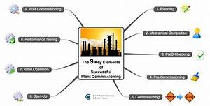 Free Online Commissioning Video Training