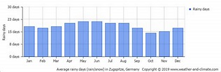 Climate and average monthly weather in Oberammergau ...