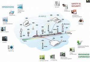 Network Rail Telecom