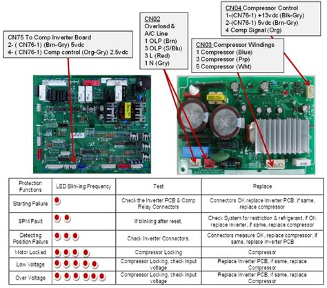 samsung refrigerator troubleshooting guide  models