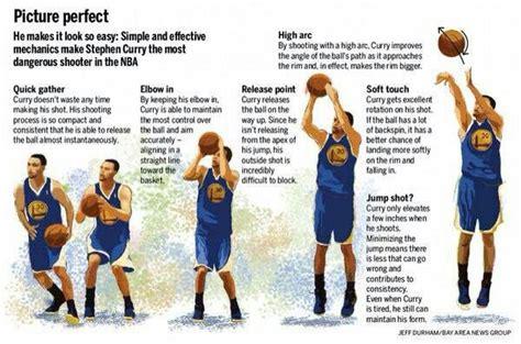 youth basketball shooting form drills shooting form basketball workouts pinterest