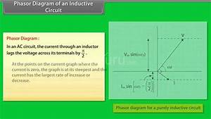 Phasor Diagram Of An Inductive Circuit