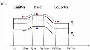 Heterojunction Bipolar Transistor Band Diagram
