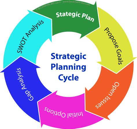 Strategic Planning Cycle as a graphic illustration free image
