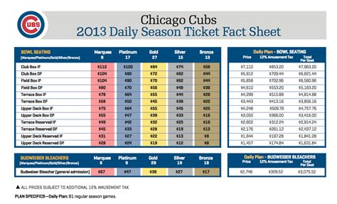 cubs  season ticket pricing