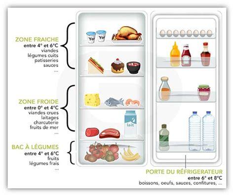 image organisation d un frigo recherche documentation maison d enfants