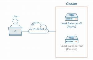An Introduction To Load Balancing
