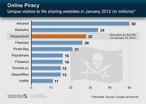Chart: Online Piracy   Statista