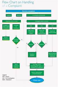 Image Result For Flowchart Complaint Handling