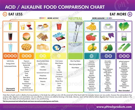 acids alkaline   importance  tracking  ph levels phresh products