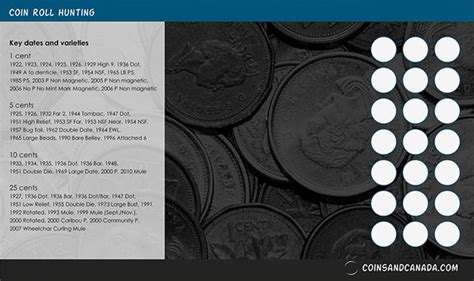 coins  canada mats coins mats coins roll hunting cheat sheet