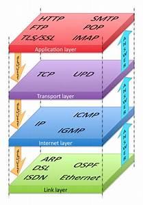 Tcp  Ip  U2013 Wikipedia