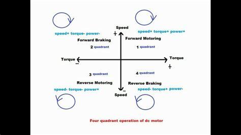 Four Quadrant Operation Of Dc Motor (version 10) Youtube