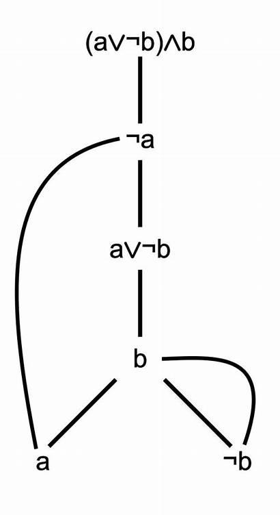 Logic Order Alchetron