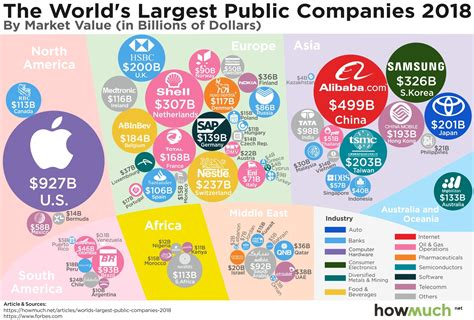 How Big Apple Is Compared To The Largest Companies In Each ...