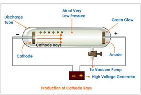 Muhammadfibonacci Electron Cathode Ray Experiment